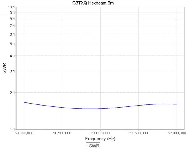 G3TXQ Broadband Hexbeam VSWR on 6m