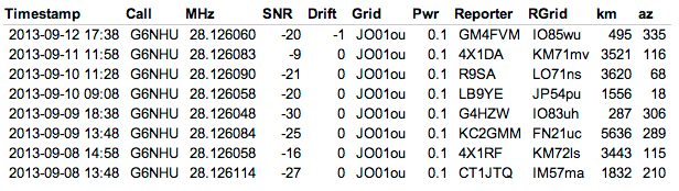 The eight stations who heard me during a week of very low power WSPR on 10m