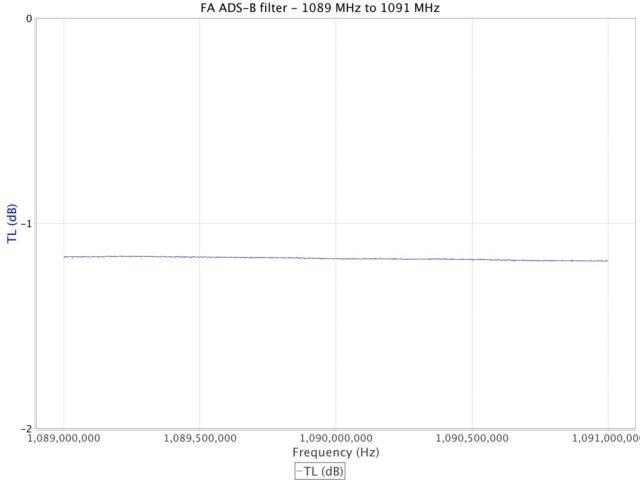 Flight Aware 1090 MHz Mode S Filter insertion loss
