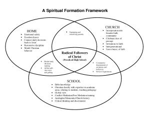 Quakertown Christian School Spiritual Formation Framework