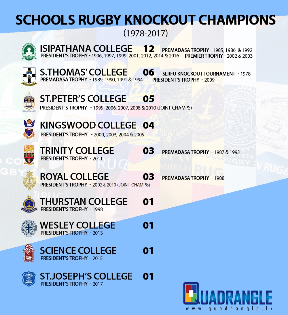 Movers and Shakers of Schools Rugby Knockout Tournaments