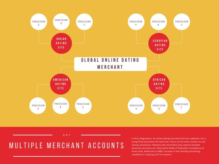 Multiple Merchant Accounts by Quadrapay