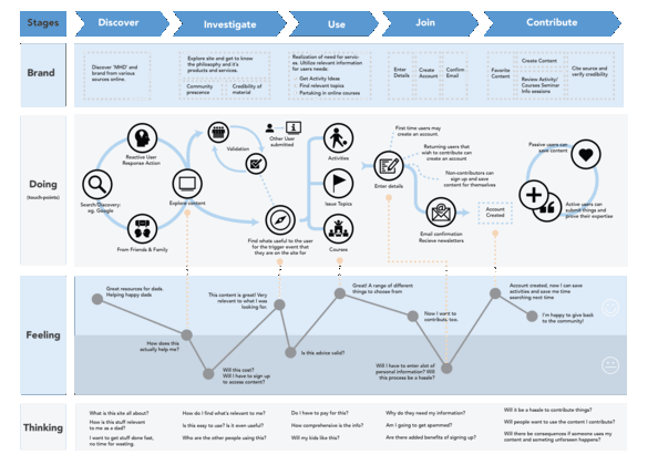 The Ultimate Customer Journey Map Template And Guide