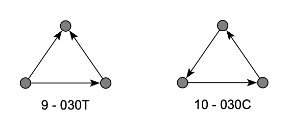 triad_analysis