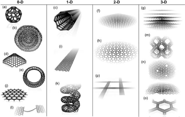 Molecular-models-showing-different-types-of-carbon-nanomaterials-categorized-by-their