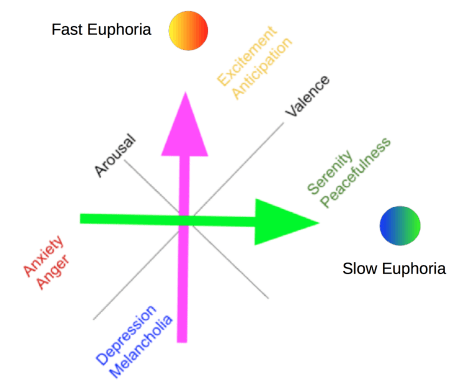 A change of basis by turning the space 90 degrees. Fast and Slow euphoria are two of three dimensions of the cube of euphoria.