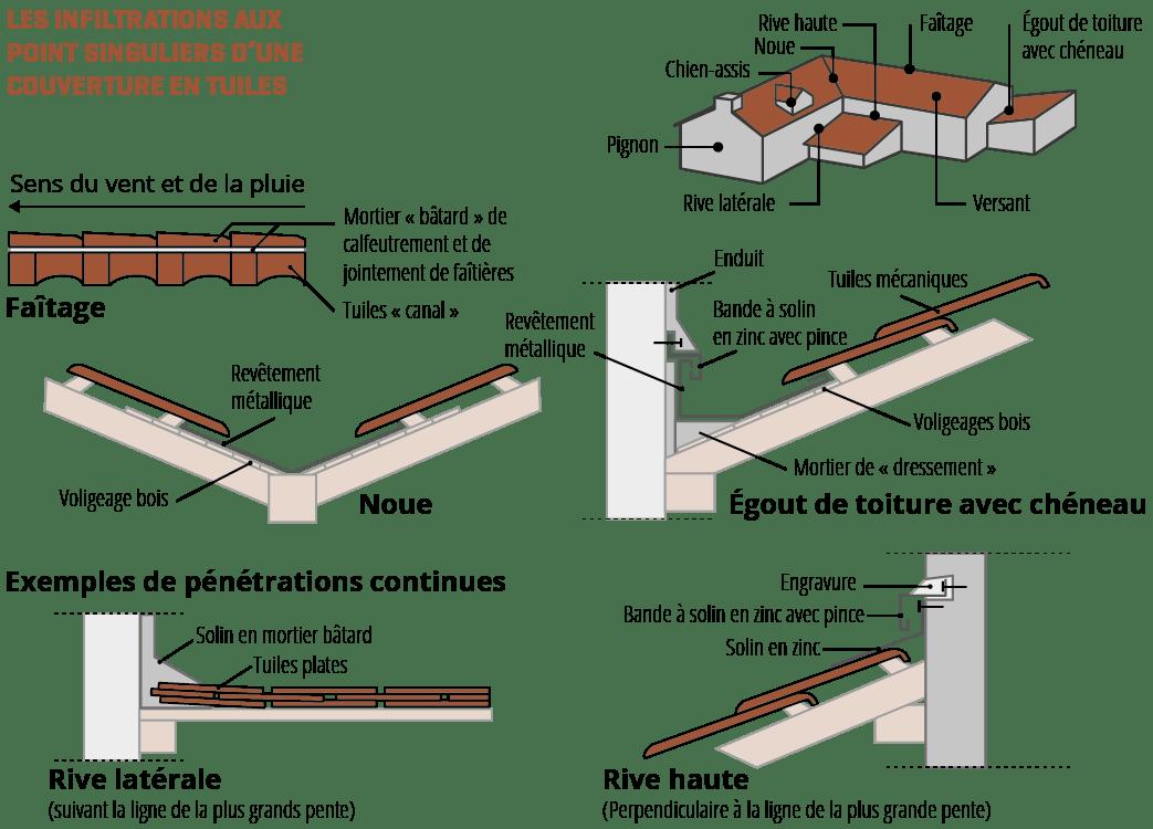 Infiltrations Par Points Singuliers De Couvertures En Tuiles Agence Qualite Construction
