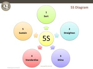 5S | 5S Methodology | QualityOne