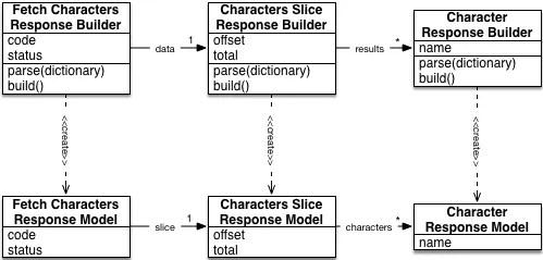 JSON parsing: Nested Response Builders create nested Response Models