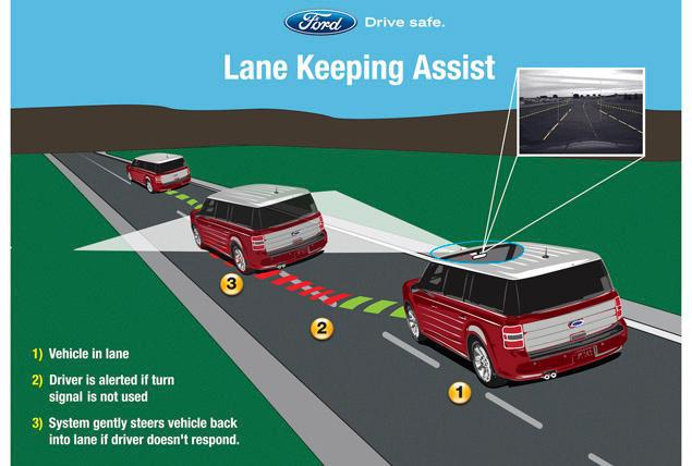 Ford Lane-Keeping Assist Technology Protects Drivers