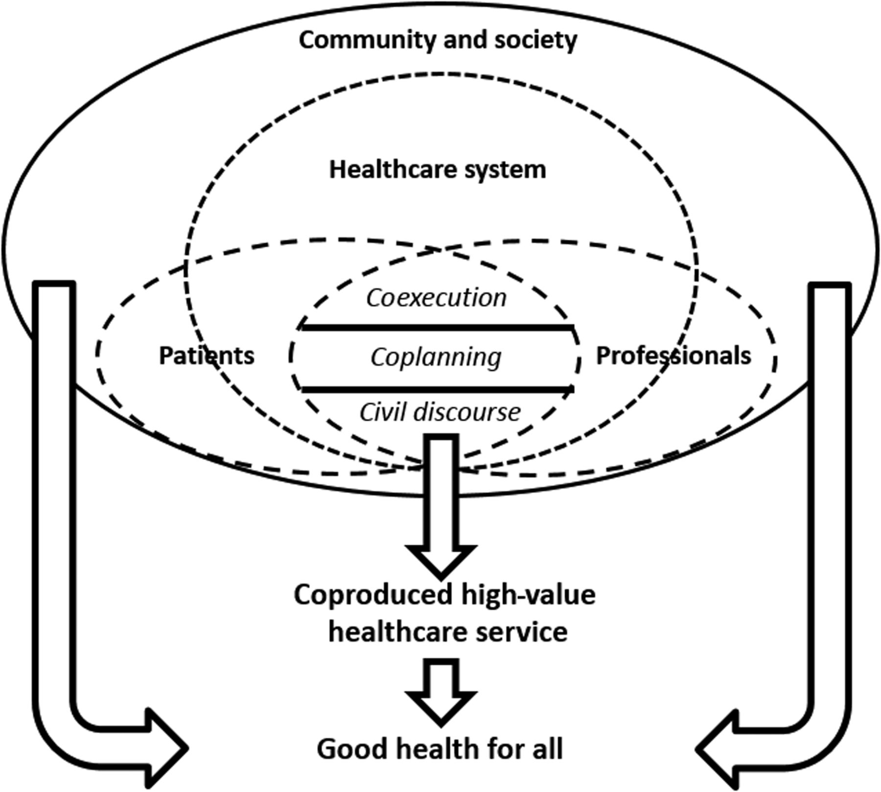 Coproduction Of Healthcare Service