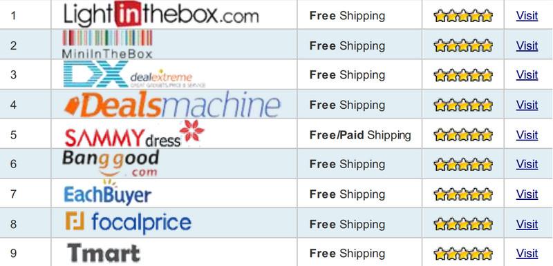 Danh sách 20 nguồn hàng rẻ và chất lượng