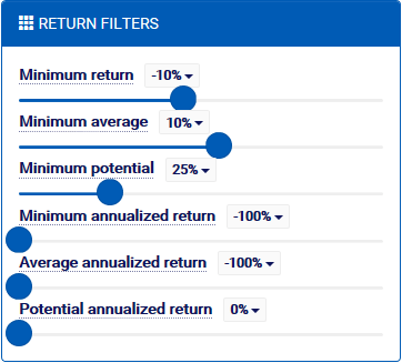 Covered Call Screener Return Filters