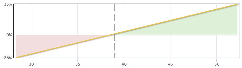 Long Stock Payoff Diagram