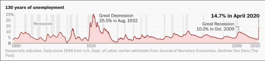 130 years unemployment data