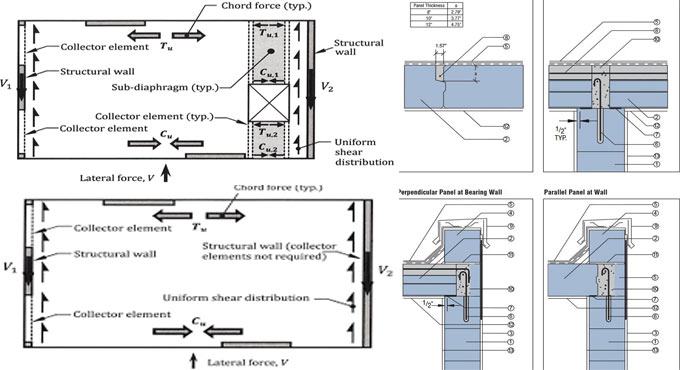 How to design reinforced concrete diaphragms for wind