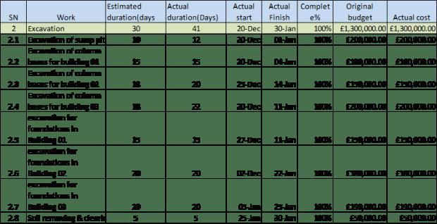 Earned value management -Work breakdown structure