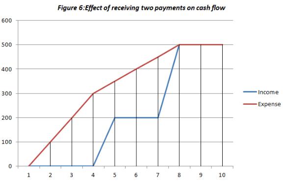 project cash flow