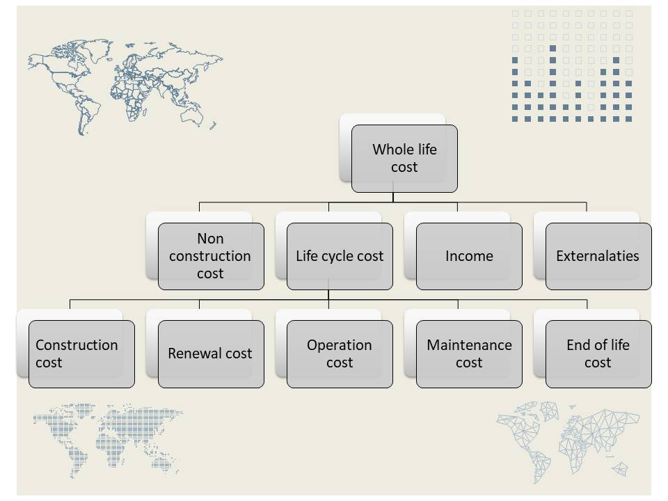 Key project life cycle stages & whole life cost (of a building) 1