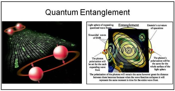 Fig.4: Quantum entanglement in a pair of distant elementary particles with regard to spin