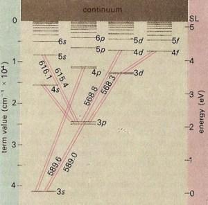 Atomic Physics | Applications of Quantum Mechanics