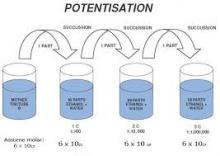 potentization