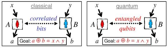 Classical and quantum versions of Bell's game. If Alice and Bob share entangled qubits rather than classical bits, then they can win the game with a higher success probability.