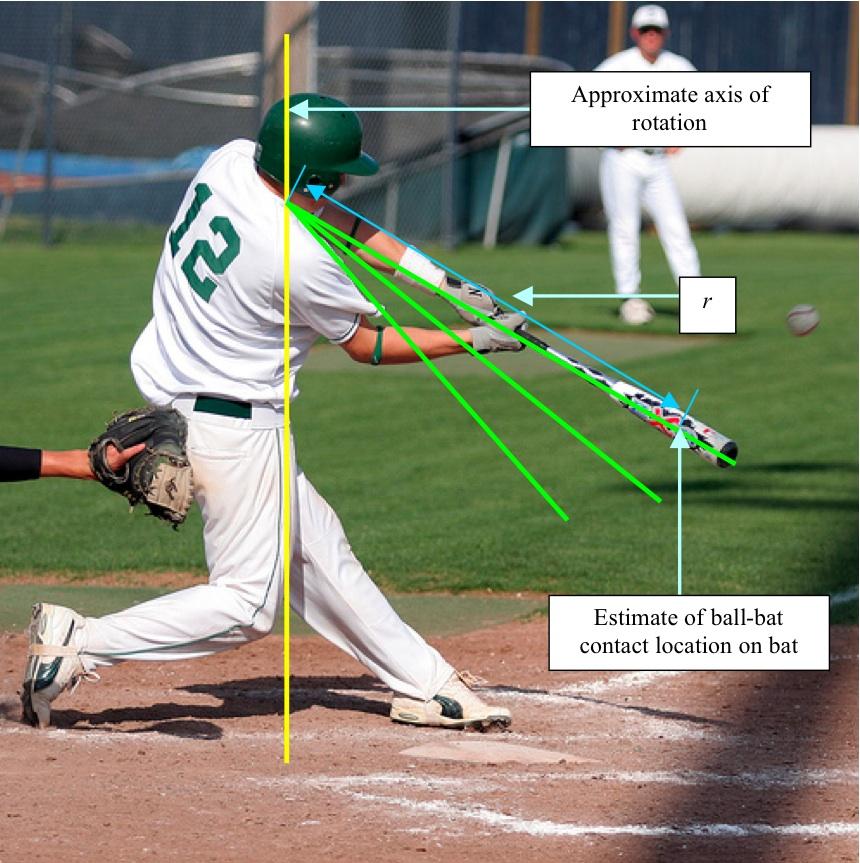 The physics of baseball: batting – Quantum MoxieQuantum Moxie - WordPress.com