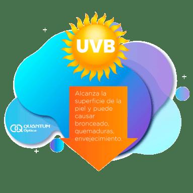 Quantum Optica - Protege tus ojos de los rayos UV - rayops uvb