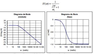 Diagrama de Bode   quantumparadox