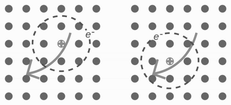 Exciton - elektron + positive 'hole' moving through a lattice