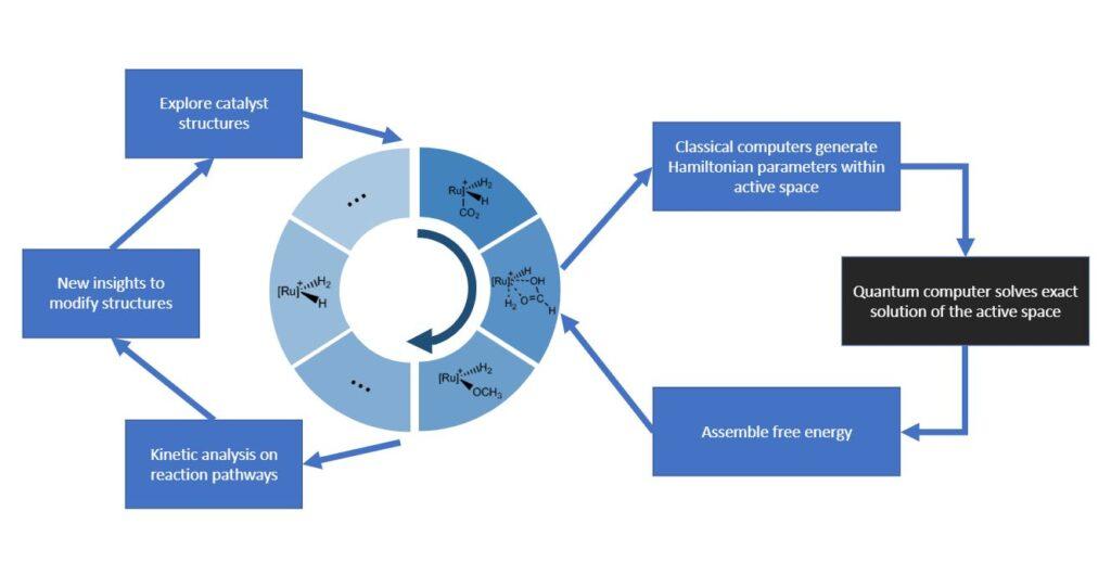 The Catalysis Quantum Workflow.