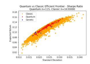 Comparing Portfolios picked from a Quantum Computer versus Classical