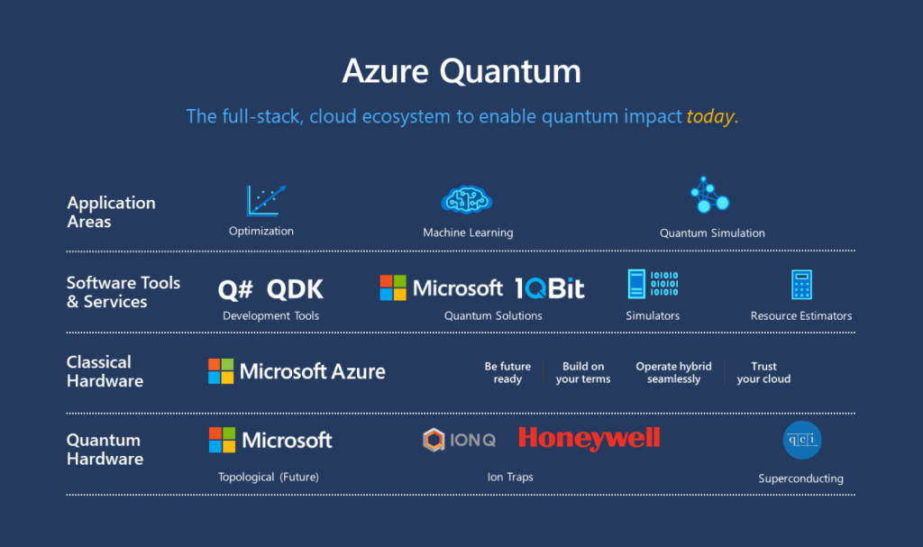 The Azure Quantum offering from Microsoft