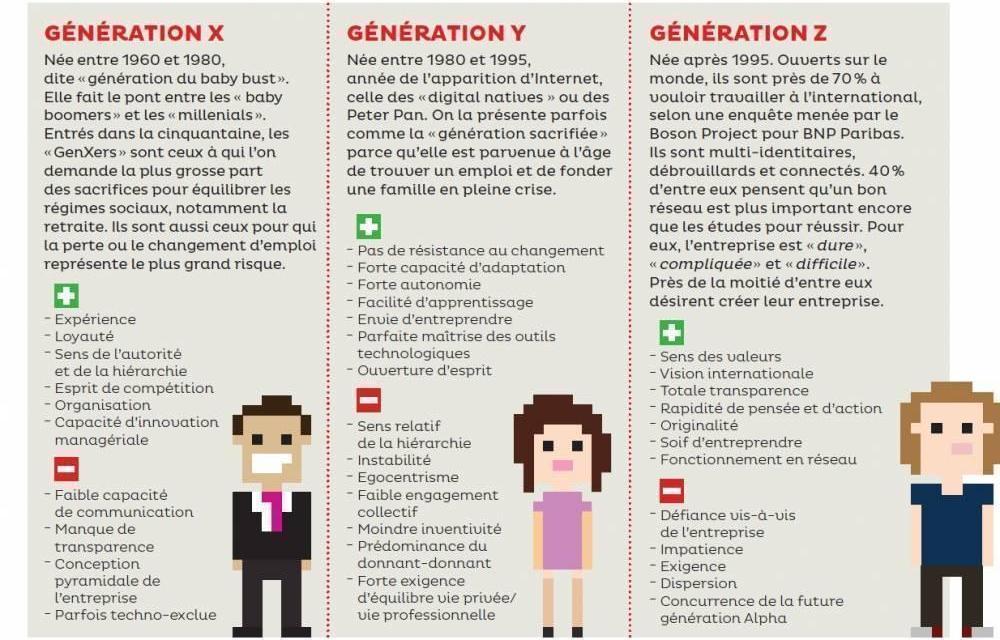 Génération X / Y / Z ? Il est temps de faire le point !