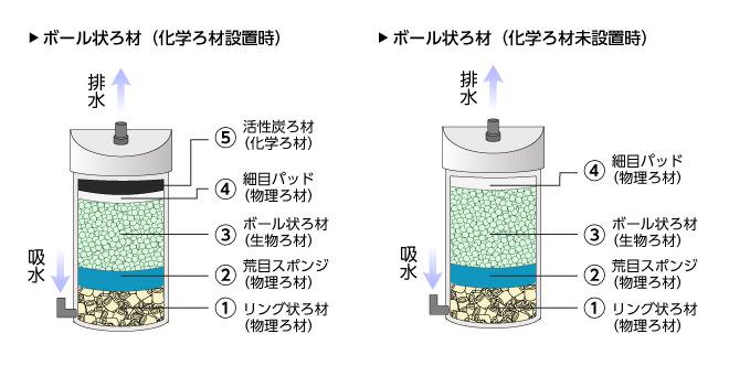 外部フィルターろ材構成(ボール状ろ材)