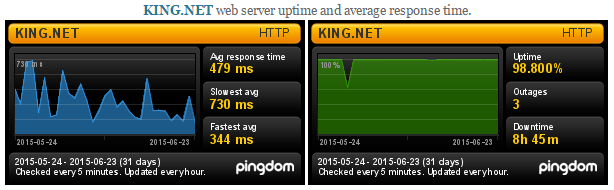 KING.NET Uptime