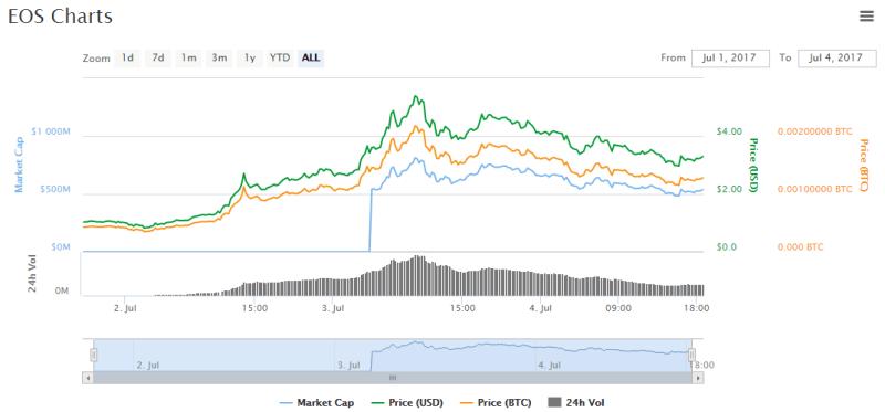 QUE.com.EOS.July4.Chart