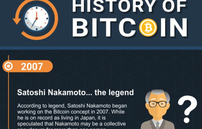 Que Com History Of Bitcoin Infographic