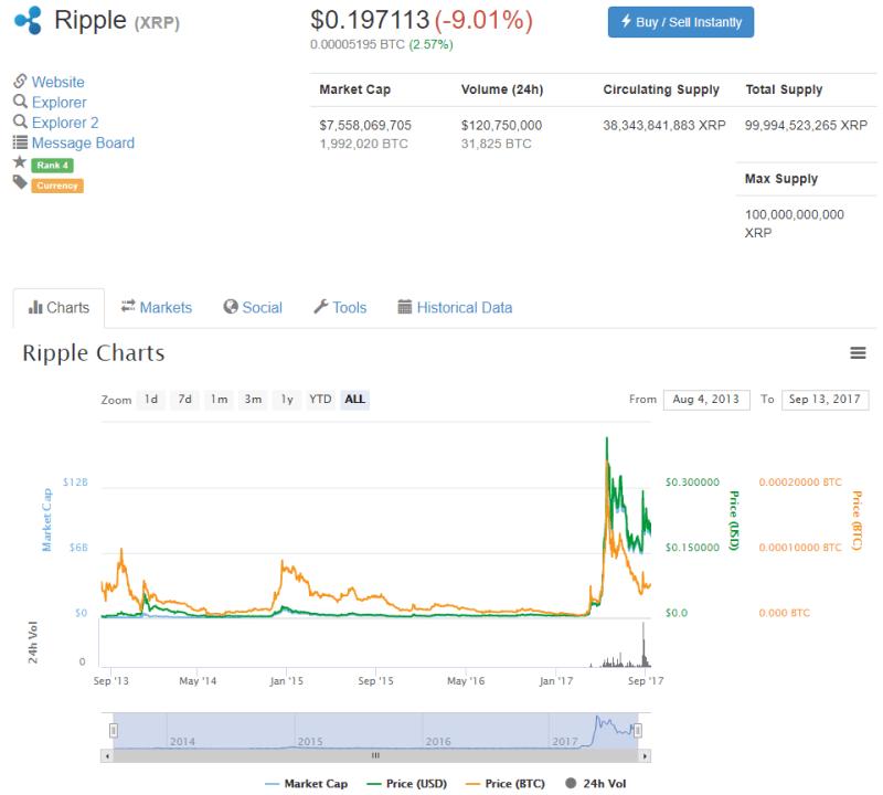 QUE.com.20190913.CoinMarketCap.Ripple.0.197