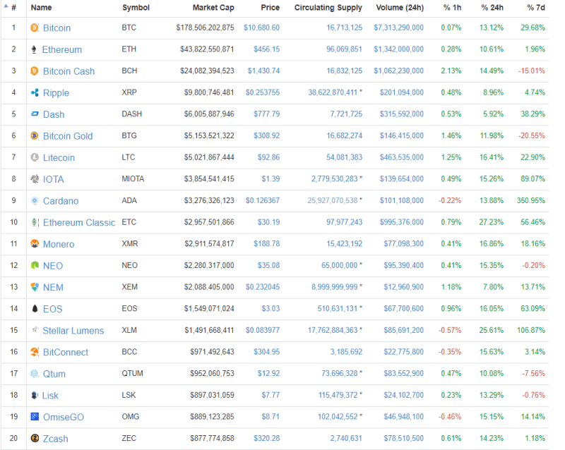 QUE.com.Top20.CryptoCurrency.asofDec012017