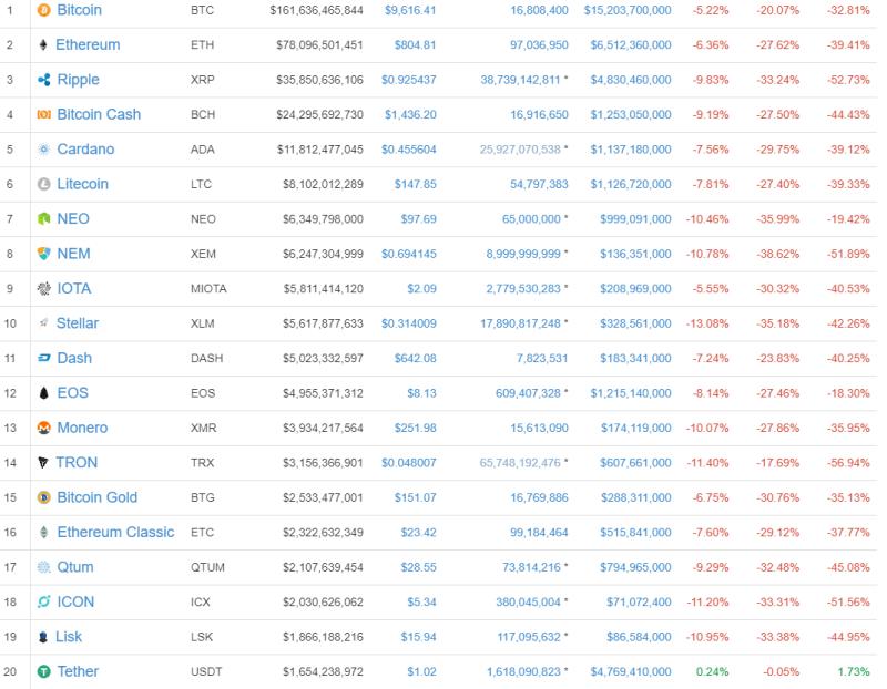 QUE.com.20170117.Bitcoin.below.10K.Top20