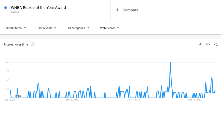 Google Trends for WNBA Rookie of the Year Award searches over the last five years