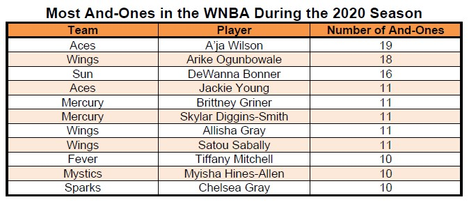 Most And-Ones in the WNBA during the 2020 season shows Arike Ogunbowale at #2