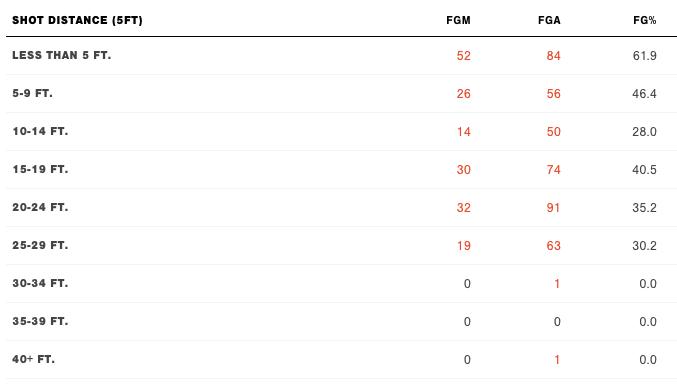 Arike Ogunbowale's 2020 Shooting Splits in Five-Foot Increments, Courtesy of WNBA Advanced Stats