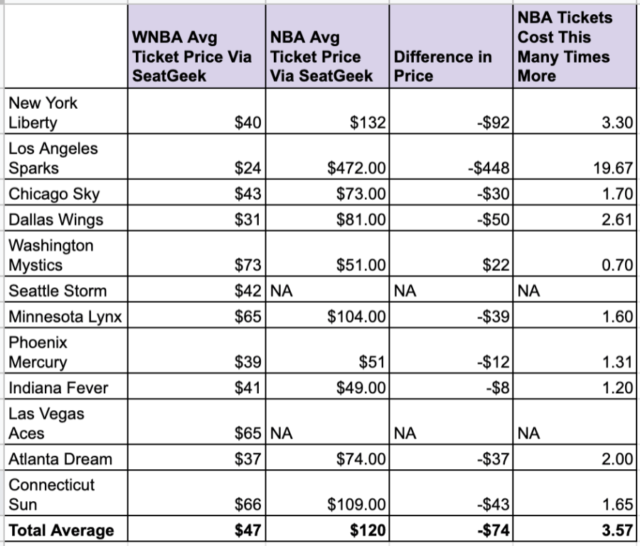 WNBA vs. NBA average ticket prices comparison chart