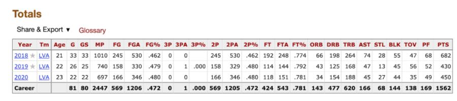 A'ja Wilson WNBA totals per game stats