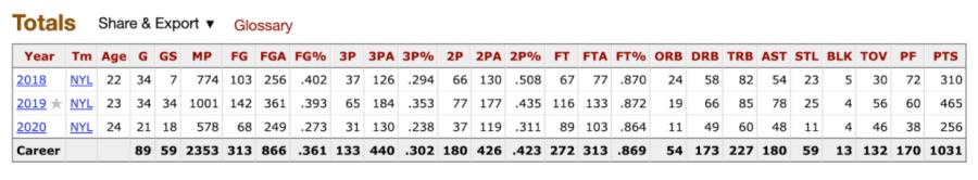 Kia Nurse's WNBA per game stats