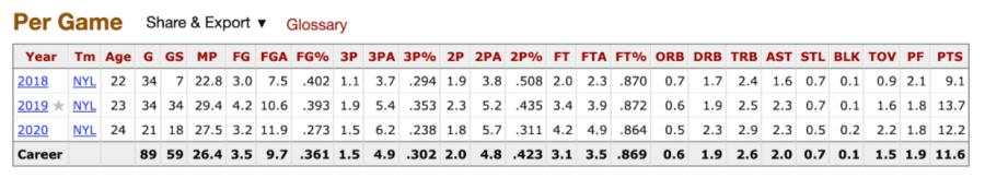 Kia Nurse's per game WNBA stats
