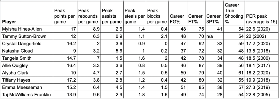 Greatest WNBA draft steals and their stats